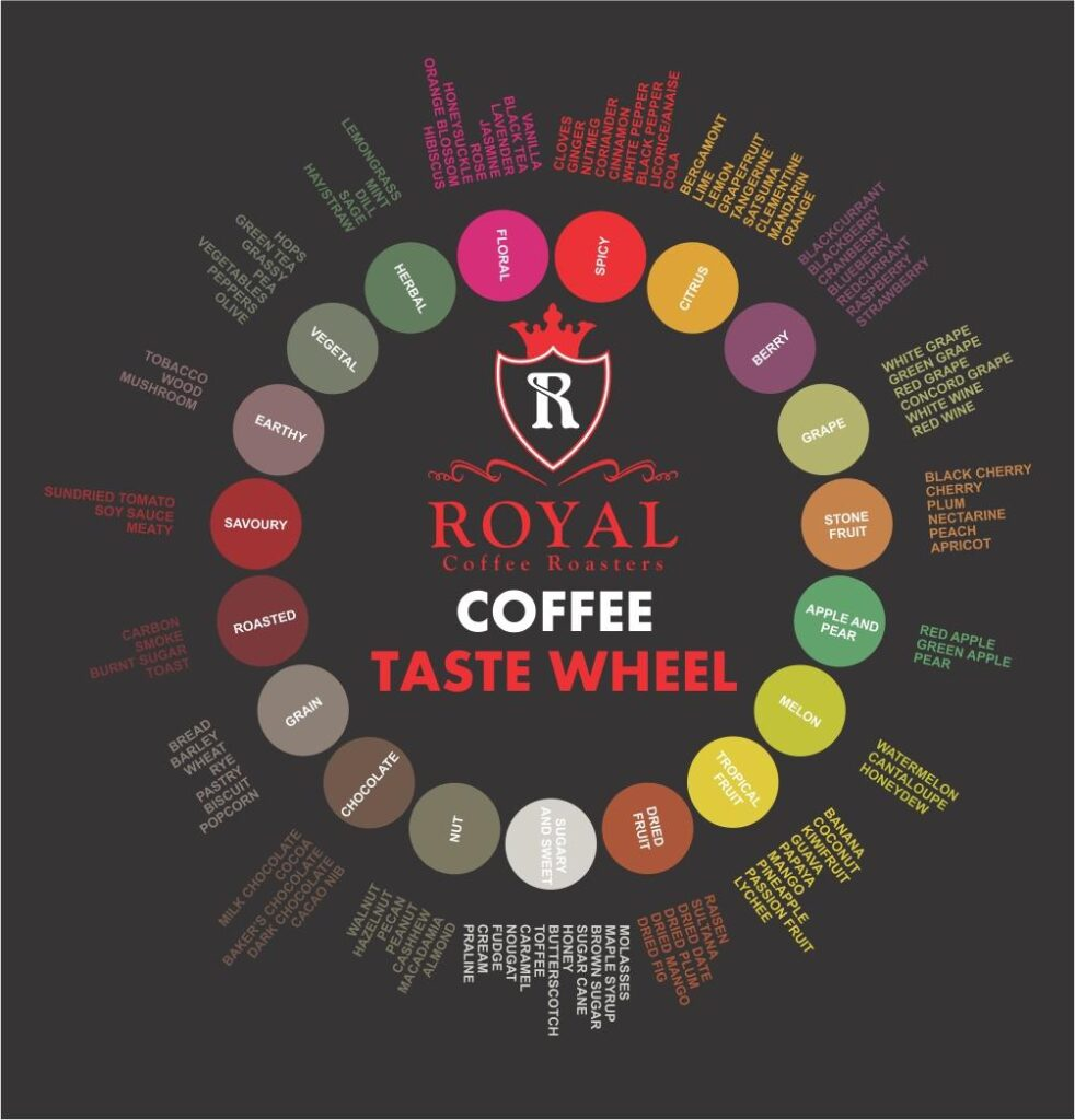 Royal Coffee Roasters || Coffee Profile Taste Wheel